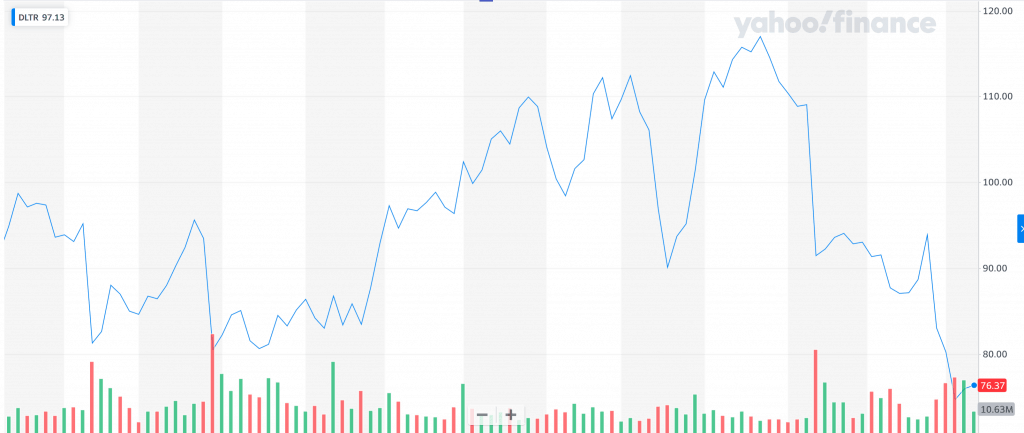 stocks for Dollar Tree show an odd story for a booming business model